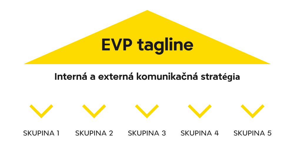 galton schema employer branding vs evp tagline