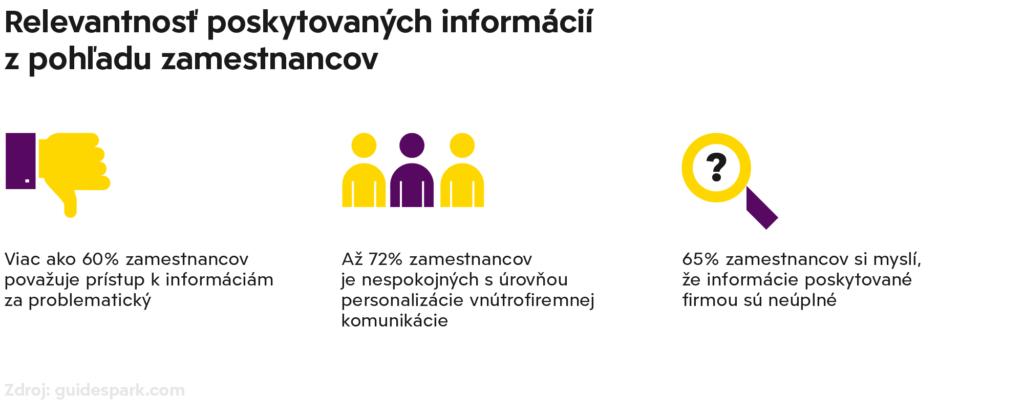 tvorba stratégie internej komunikácie - relevantnosť poskytovaných informácií z pohľadu zamestnancov