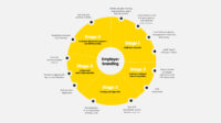 Employer branding proces (EVP development)